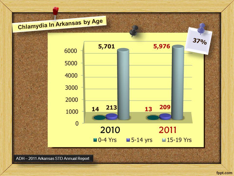 Chlamydia In Arkansas by Gender ADH – 2011 Arkansas STD Annual Report