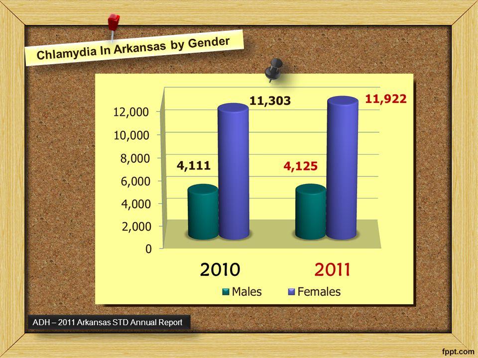 Chlamydia In Arkansas by Race ADH – 2011 Arkansas STD Annual Report