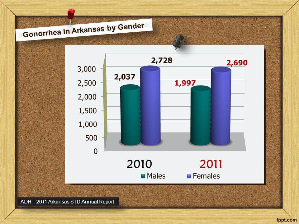 Gonorrhea In Arkansas by Race ADH – 2011 Arkansas STD Annual Report
