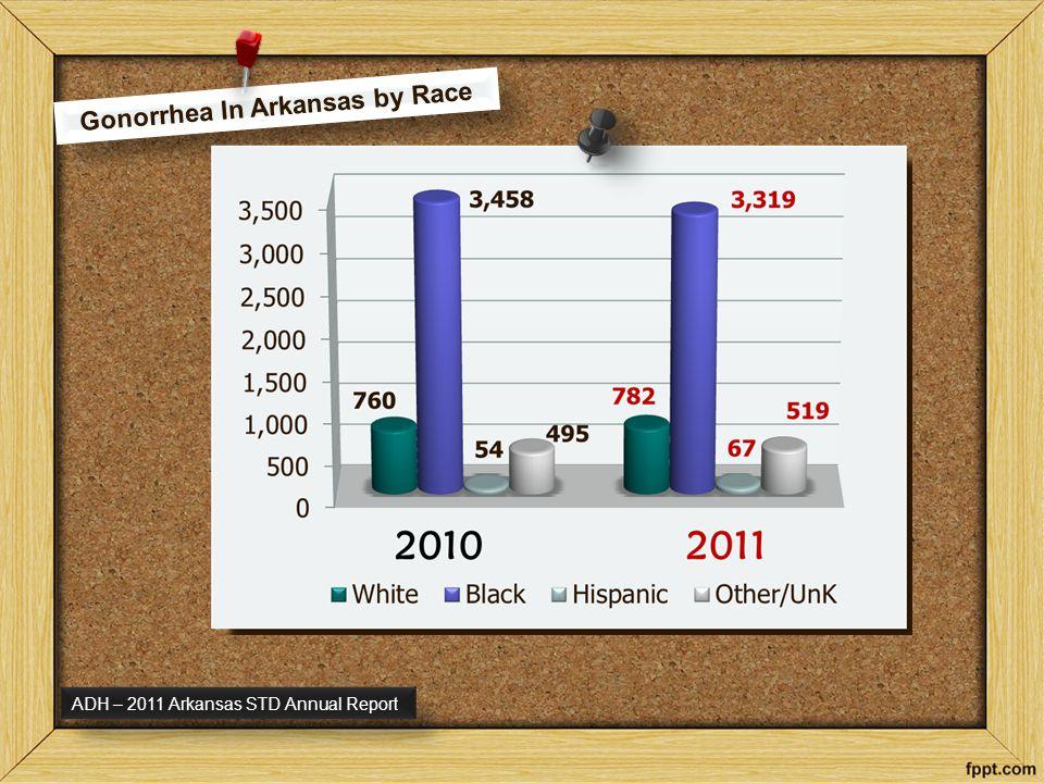 Arkansas Ranks: 3 rd in Syphilis 6 th in Chlamydia 7 th in Gonorrhea Arkansas Ranks: 3 rd in Syphilis 6 th in Chlamydia 7 th in Gonorrhea 37% 15-19 yrs 31% 15-19 Yrs 11% 5-19 Yrs 2012 - CDC
