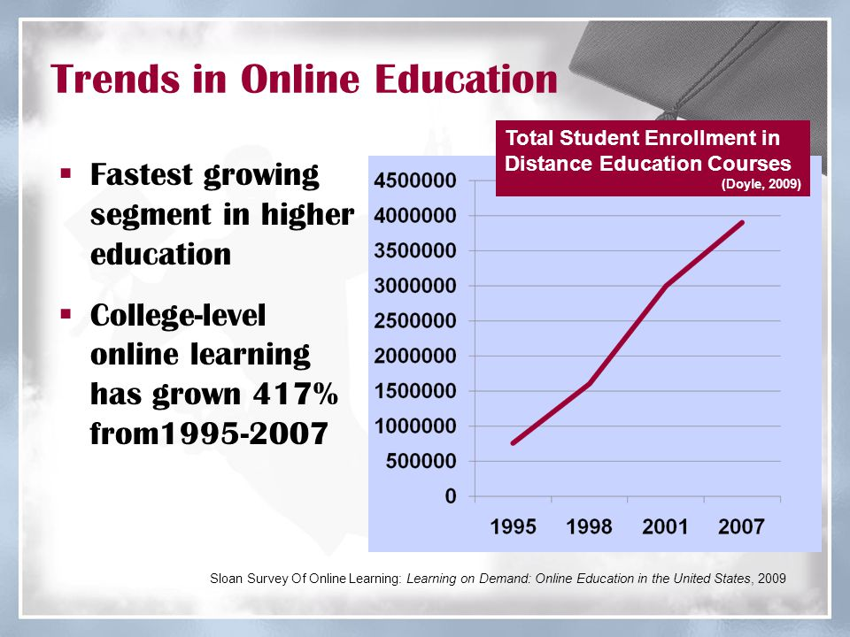 Trends in Online Education  In 2008-2009:  Overall student population in higher education grew by only 1.2%  Online enrollment rose by nearly 17% Sloan Survey Of Online Learning: Learning on Demand: Online Education in the United States, 2009