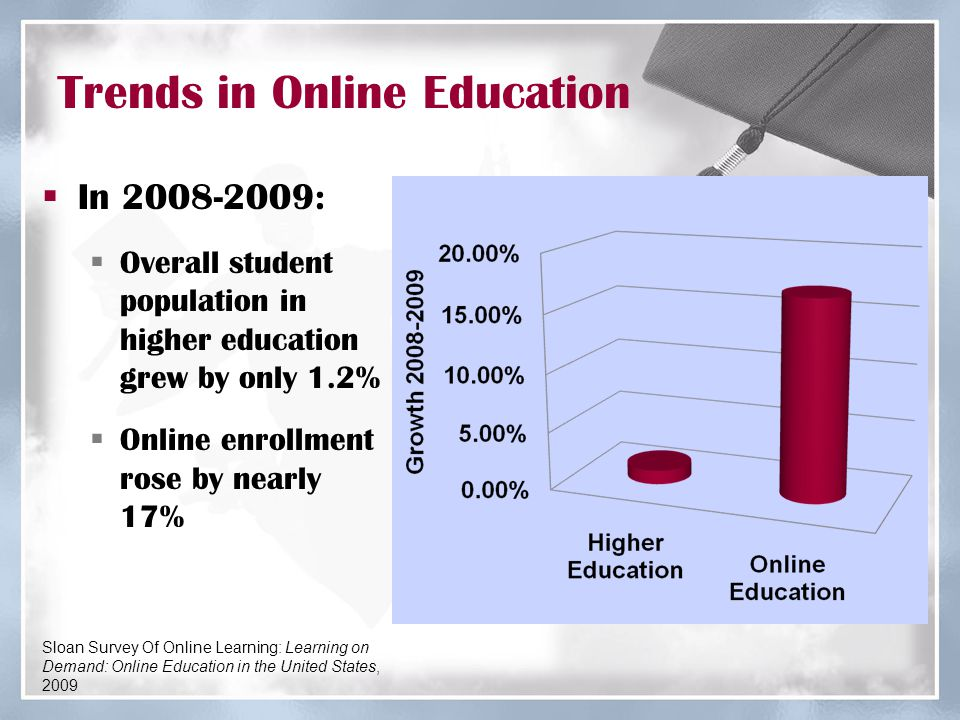 66% of Institutions Offer Distance Education National Center for Education Statistics, December 2008