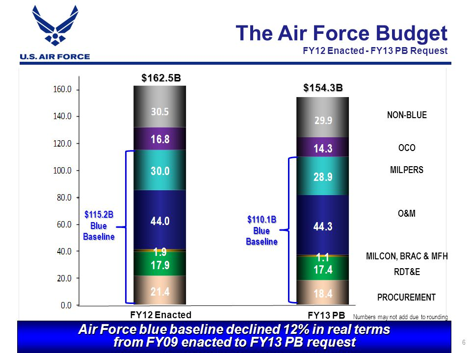 I n t e g r i t y - S e r v i c e - E x c e l l e n c e Military Construction, BRAC & Military Family Housing 99 8 7 Numbers may not add due to rounding Supporting critical weapon system beddown, meeting COCOM needs & taking care of Airmen  MILCON: $900M decrease from FY12 PB reflects an AF deliberate pause  Program ensures proper investment of limited resources in light of the current on-going budget pressures and potential force structure changes  Support COCOMs by funding second increment of USSTRATCOM HQ project  New Mission – funded highest priority projects such as F-35 Sim Facility & Hangar at Hill AFB, Beddown Combat Apron addition for F-22s at Joint Base Pearl Harbor-Hickam, etc.