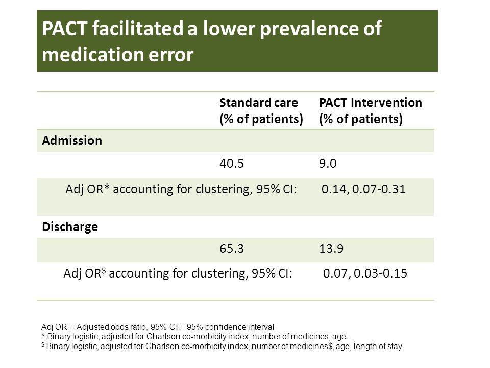 No patient in the PACT group experienced a potentially severe error Potential for harmStandard care (% of patients) PACT Intervention (% of patients) No error, no harm34.786.1 Minor harm5.91.9 Moderate harm53.512.0 Severe harm5.90 Number needed to treat to prevent one potentially severe error = 20 95% CI 10-142