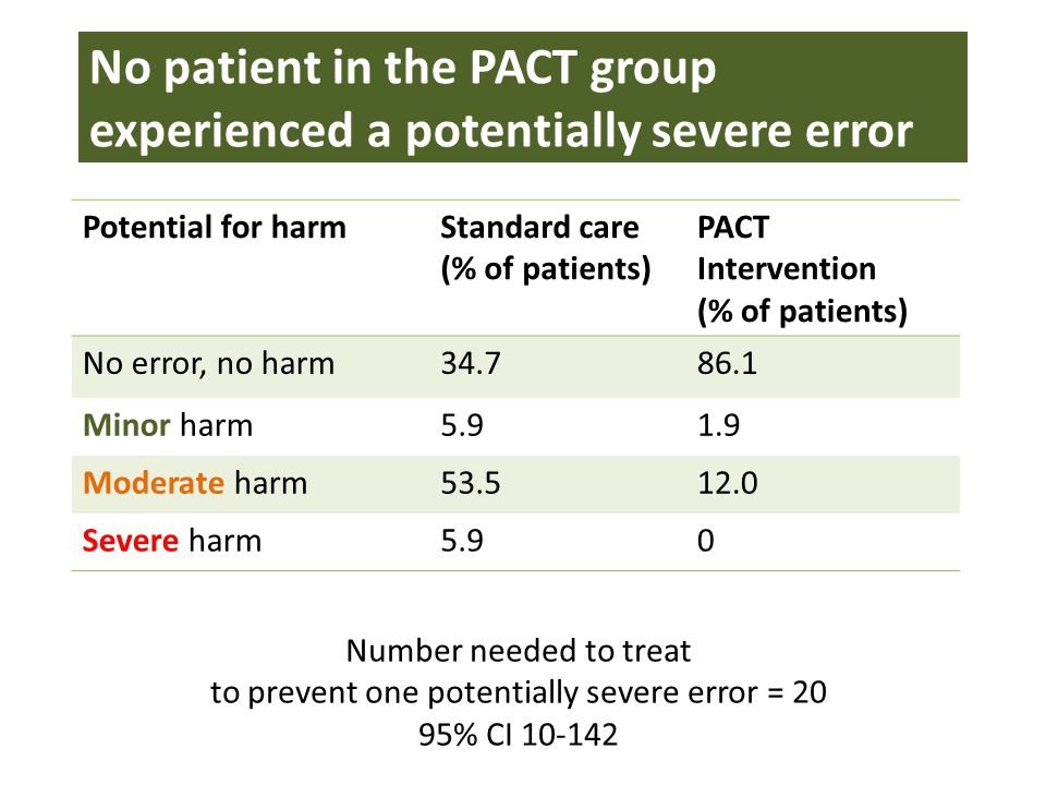 PACT improved the quality of prescribing (Medication Appropriateness Index) PeriodStandardPACTP value (Mann Whitney U) Pre-admission MAI3 (1 to 6.8)4 (1 to 7.5)0.538 Change, pre-admission to admission 0 (-2 to 4)-0.5 (-3 to 0)0.006 Admission MAI4 (2 to 7)2.5 (1 to 5)0.013 Change, pre-admission to discharge 1 (-1 to 6)-1 (-3.8 to 0)0.000 Discharge MAI5.5 (2.3 to 9)2 (0 to 4)0.000 Table: MAI* Medication Appropriateness Index score, sum per patient (median, interquartile range)
