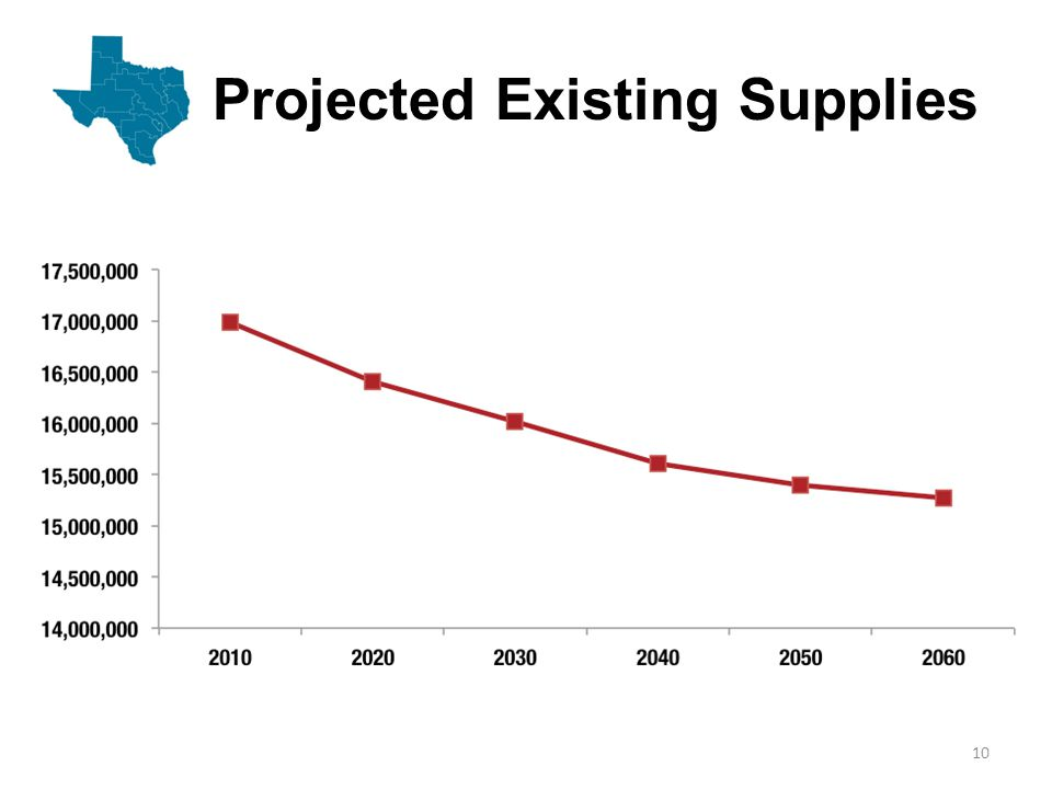 Projected Water Demands and Existing Supplies 11