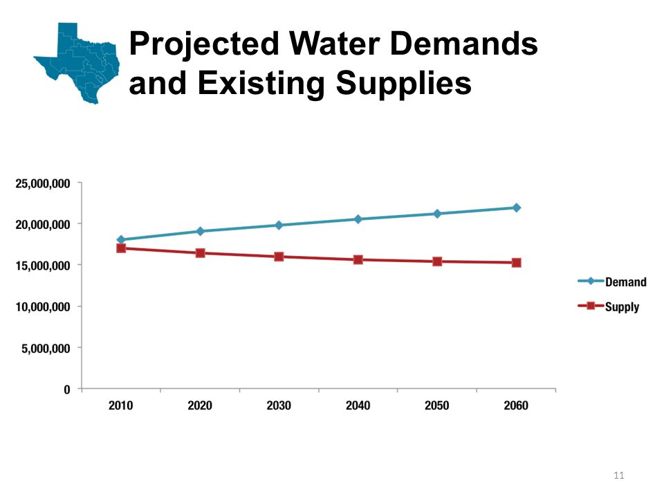Projected Need for Additional Water in Times of Drought 12