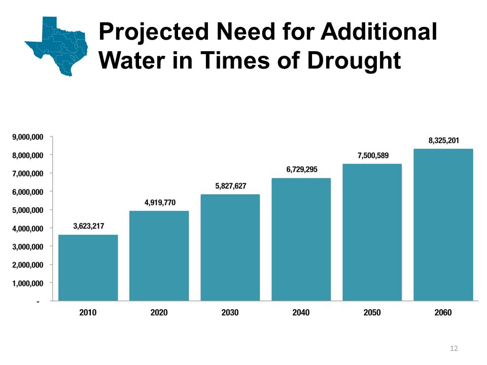 Water Supplies from Water Management Strategies 13