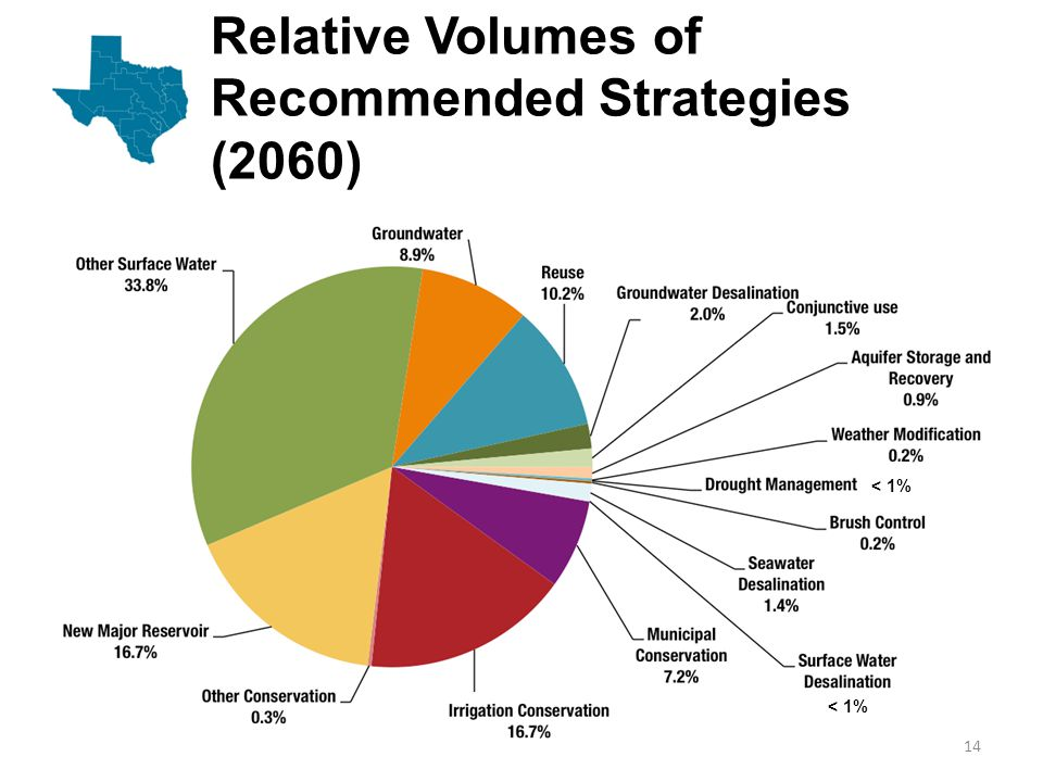 Conservation  Focuses on efficiency of use/reduction of demands on existing supplies  Recommended 2010 strategies produce 767,000 acre-feet (municipal, irrigation; other)  Recommended 2060 strategies produce 2.2 million acre-feet (all types) 15