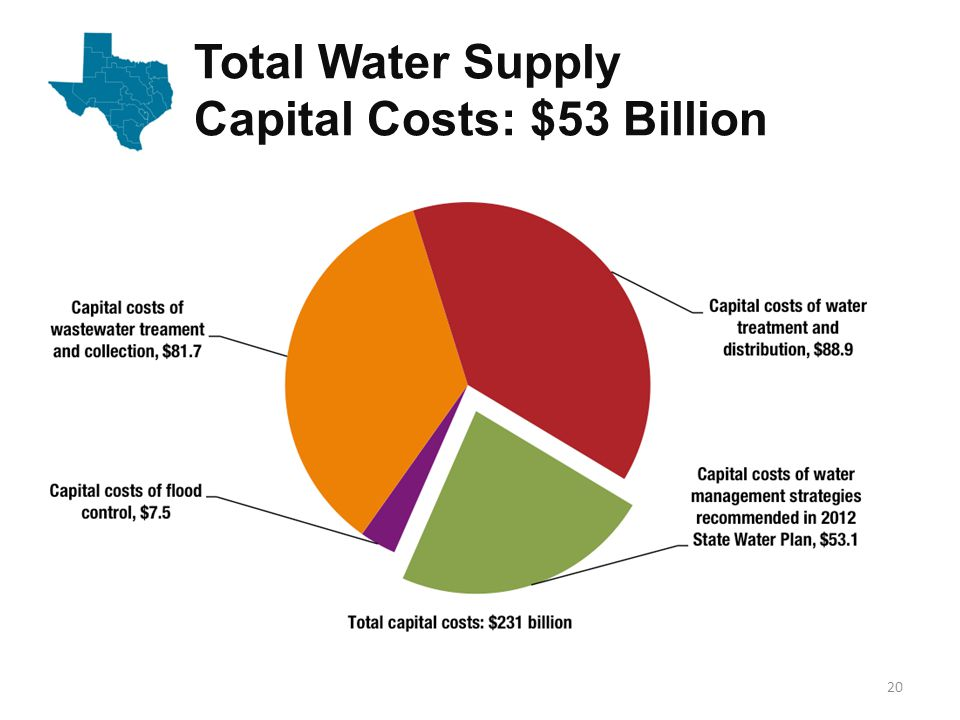 Costs by Water Use Category 21