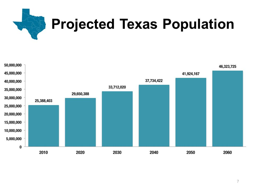 Projected Population Growth in Texas Counties 8