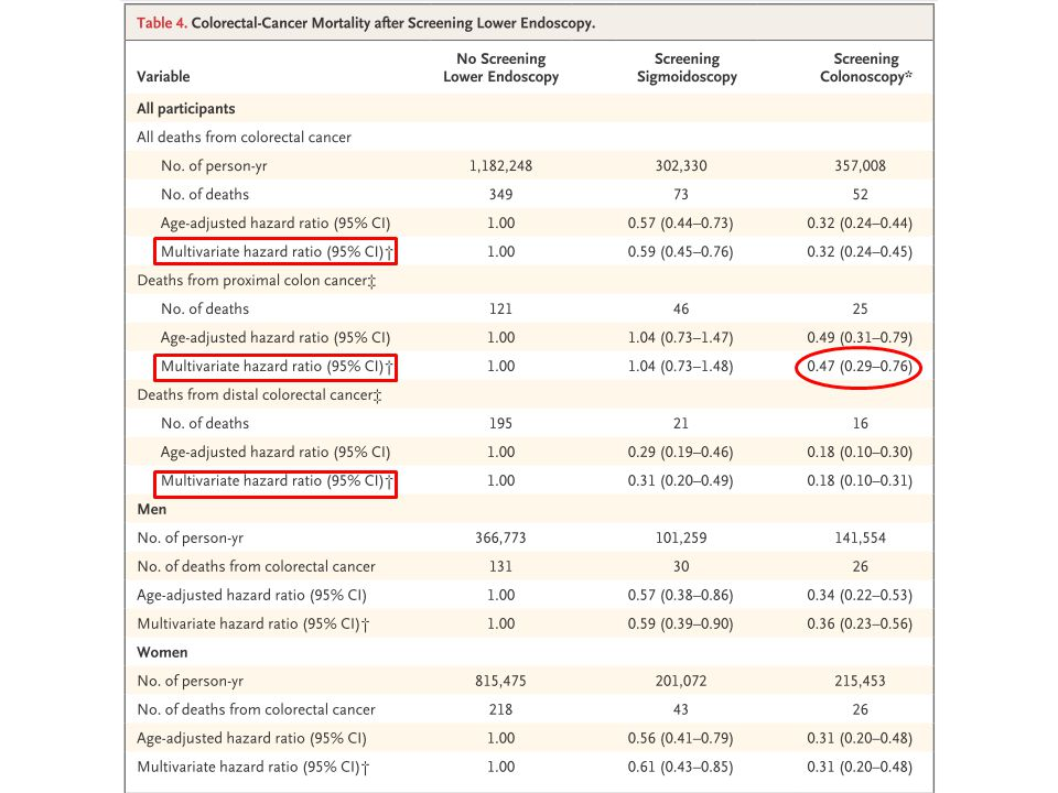 Summary Low gastrointestinal endoscopy is associated with a low incidence and low mortality of colorectal cancer Tumor molecular features of the serrated pathway might be involved in the development of cancer within 5 years after colonoscopy