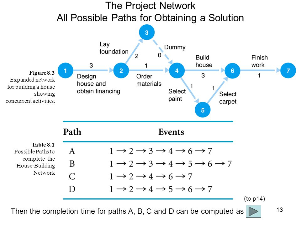 14 The Project Network Completion time for: path A: 1  2  3  4  6  7, 3 + 2 + 0 + 3 + 1 = 9 months (Critical Path) path B: 1  2  3  4  5  6  7, 3 + 2 + 0 + 1 + 1 + 1 = 8 months path C: 1  2  4  6  7, 3 + 1 + 3 + 1 = 8 months path D: 1  2  4  5  6  7, 3 + 1 + 1 + 1 + 1 = 7 months The critical path is the longest path through the network; the minimum time the network can be completed.