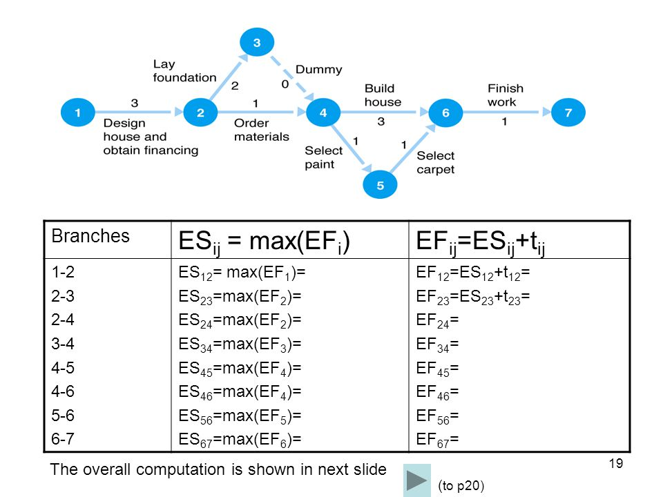 20 - ES is the earliest time an activity can start.ES ij = Maximum (EF i ) - EF is the earliest start time plus the activity time.EF ij = ES ij + t ij (note: you can compute these values and show in the network diagram as well) Add all t to note 4 and take the longest time Max (node 3+t34, node2+t24) max (5+0, 3+1) =max(5,4)=5 add all t i for note 2 Max(node4+t46,node5+t56 =max(5+3,5+1)=8 Complete solution ( to p4) ( to p21)