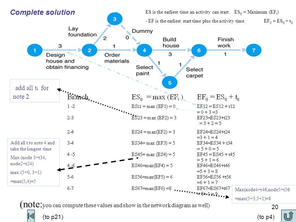 21 The Project Network Activity Scheduling- Earliest Times - ES is the earliest time an activity can start.ES ij = Maximum (EF i ) - EF is the earliest start time plus the activity time.EF ij = ES ij + t ij Figure 8.6 Earliest activity start and finish times ( to p20)
