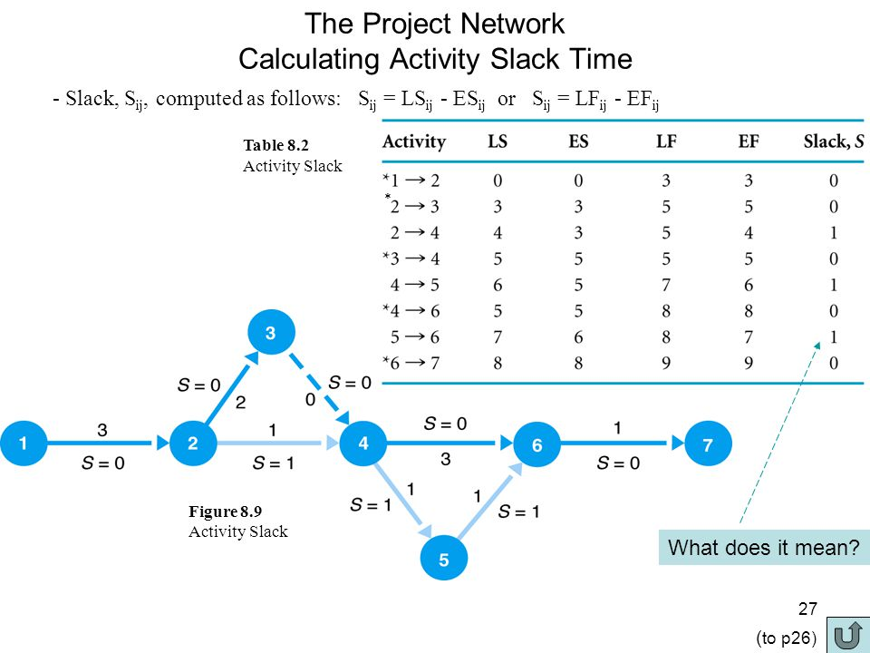 28 The Project Network Activity Slack Slack is the amount of time an activity can be delayed without delaying the project.