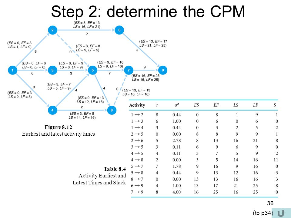 37 Step 3: determine v value The expected project time is the sum of the expected times of the critical path activities.