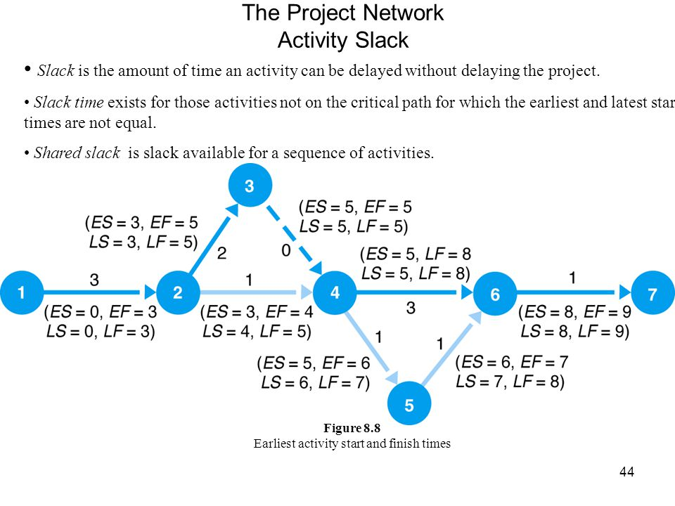 45 The Project Network Calculating Activity Slack Time - Slack, S ij, computed as follows: S ij = LS ij - ES ij or S ij = LF ij - EF ij Table 8.2 Activity Slack Figure 8.9 Activity Slack *