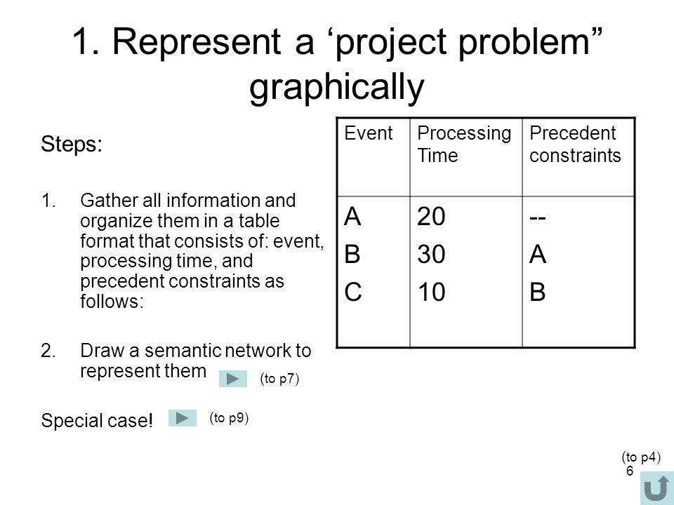 7 Semantic network to represent them Here, we use three symbols: node to represent stage line/branch to represent event arrow to represent precedent constraint Example ( to p8) ( to p6)