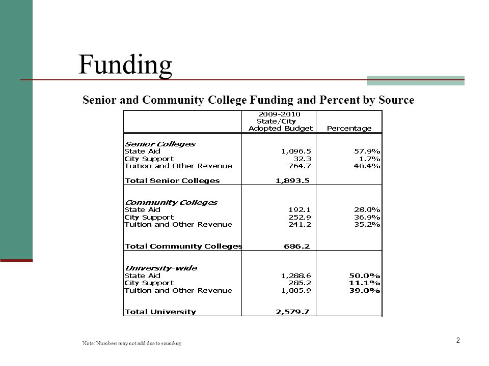 3 CUNY Budget Structure New York State provides funding for the senior colleges using line item appropriations.