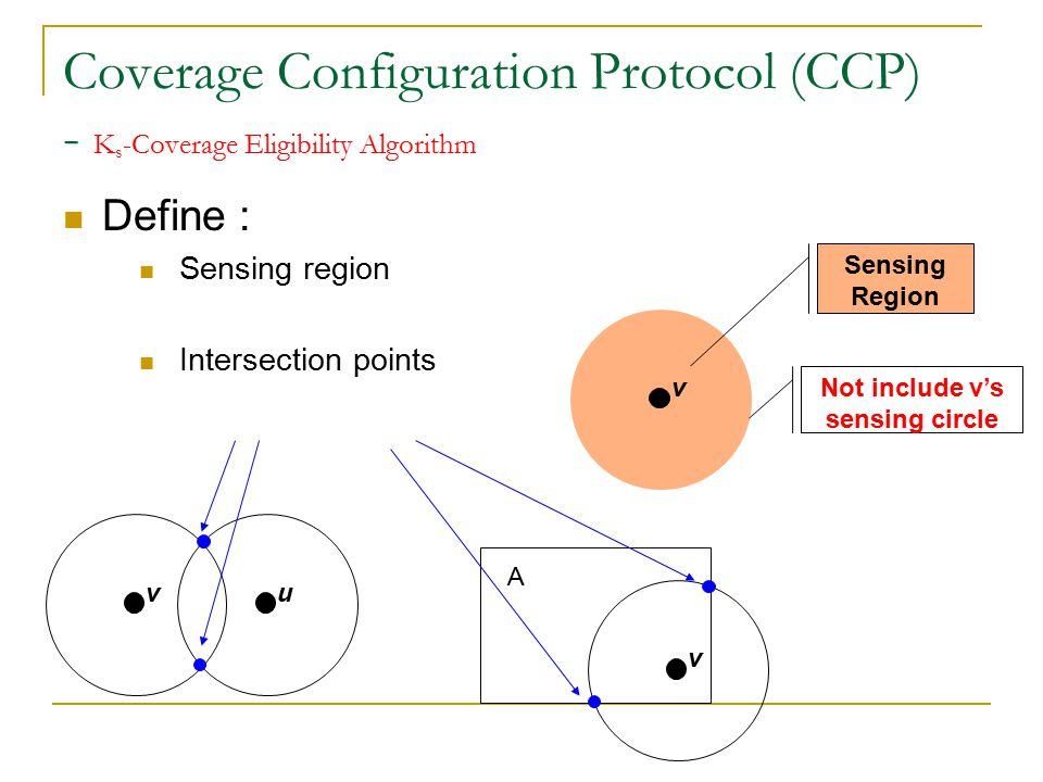 Coverage Configuration Protocol (CCP) - K s -Coverage Eligibility Algorithm Theorem : A region A is K s -covered if all intersection points are at least K s -covered The set of sensing circles partition A into a collection of coverage patches  All points in the coverage patches have the same degree of coverage A