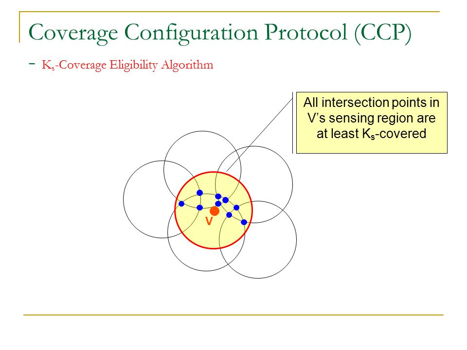 Coverage Configuration Protocol (CCP) - K s -Coverage Eligibility Algorithm Find all intersection points  Each node needs to consider all sensors in its sensing neighbor  Each node broadcast the HELLO message periodically Location and status information V u |uv|≤2R s