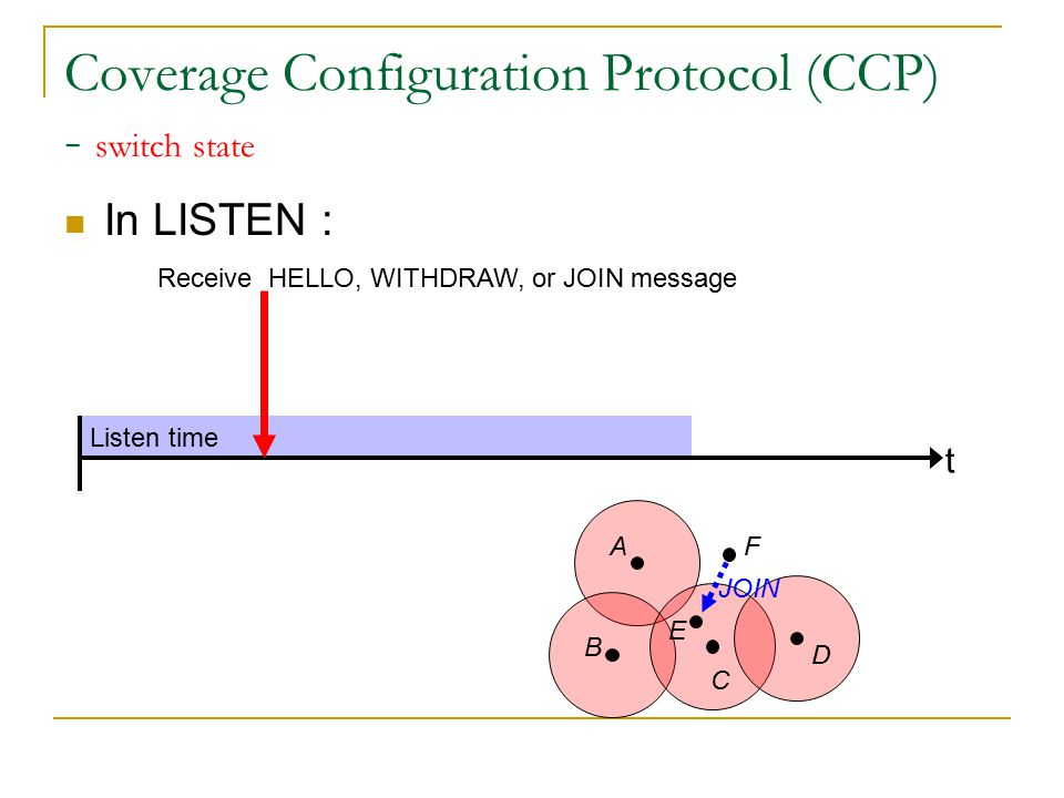 Listen time Coverage Configuration Protocol (CCP) - switch state In LISTEN : t Receive HELLO, WITHDRAW, or JOIN message Evaluate its eligibility Ineligible A B C D E F