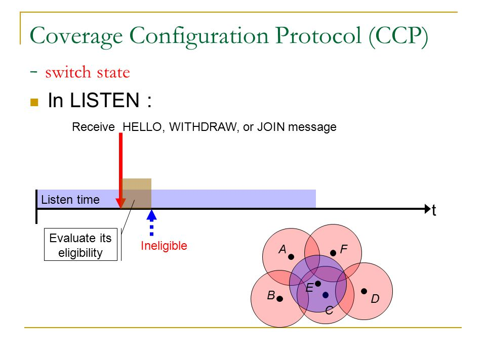 Listen time Coverage Configuration Protocol (CCP) - switch state In LISTEN : t Receive HELLO, WITHDRAW, or JOIN message Evaluate its eligibility Ineligible Return to sleep state Sleep time (T S ) A B C D E F