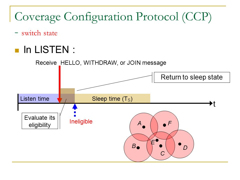 Listen time Coverage Configuration Protocol (CCP) - switch state In LISTEN : t Receive HELLO, WITHDRAW, or JOIN message A B C D E F withdraw