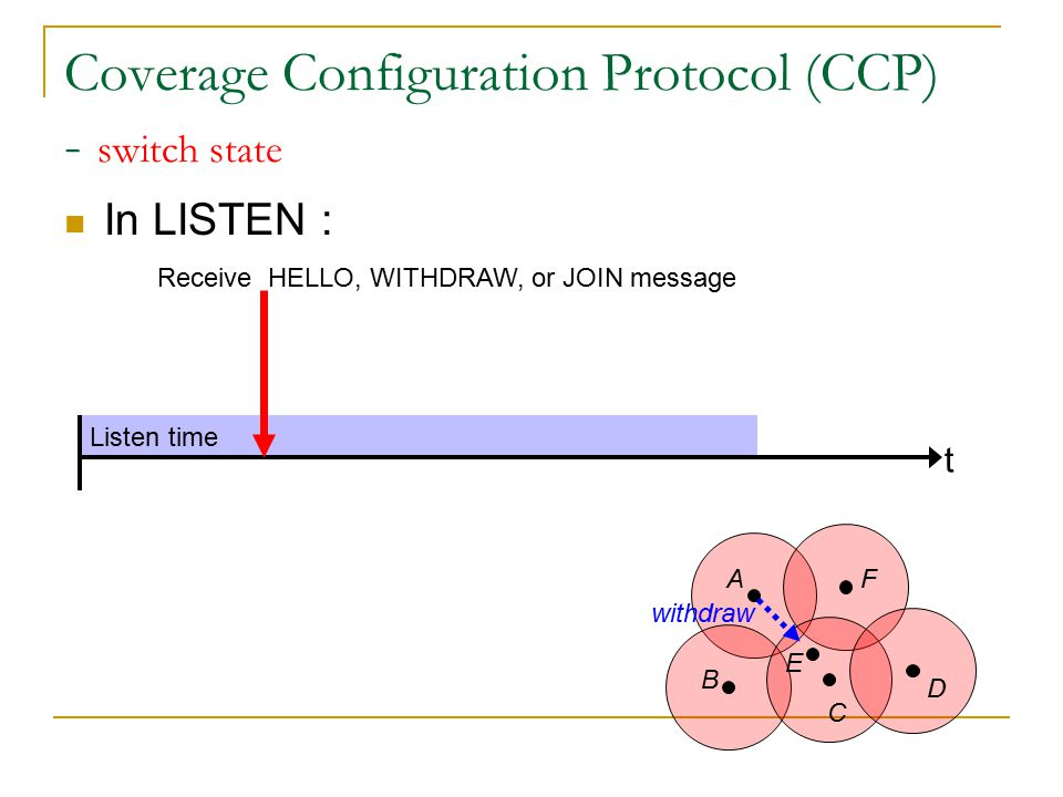 Listen time Coverage Configuration Protocol (CCP) - switch state In LISTEN : t Receive HELLO, WITHDRAW, or JOIN message A B C D E F withdraw Evaluate its eligibility eligible Join timer