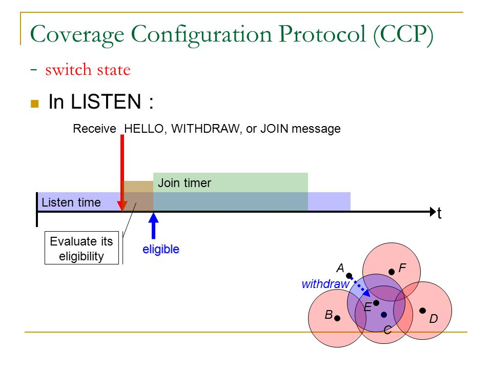 Listen time Coverage Configuration Protocol (CCP) - switch state In LISTEN : t Receive HELLO, WITHDRAW, or JOIN message A B C D E F Evaluate its eligibility Join timer eligible Receive JOIN message G JOIN
