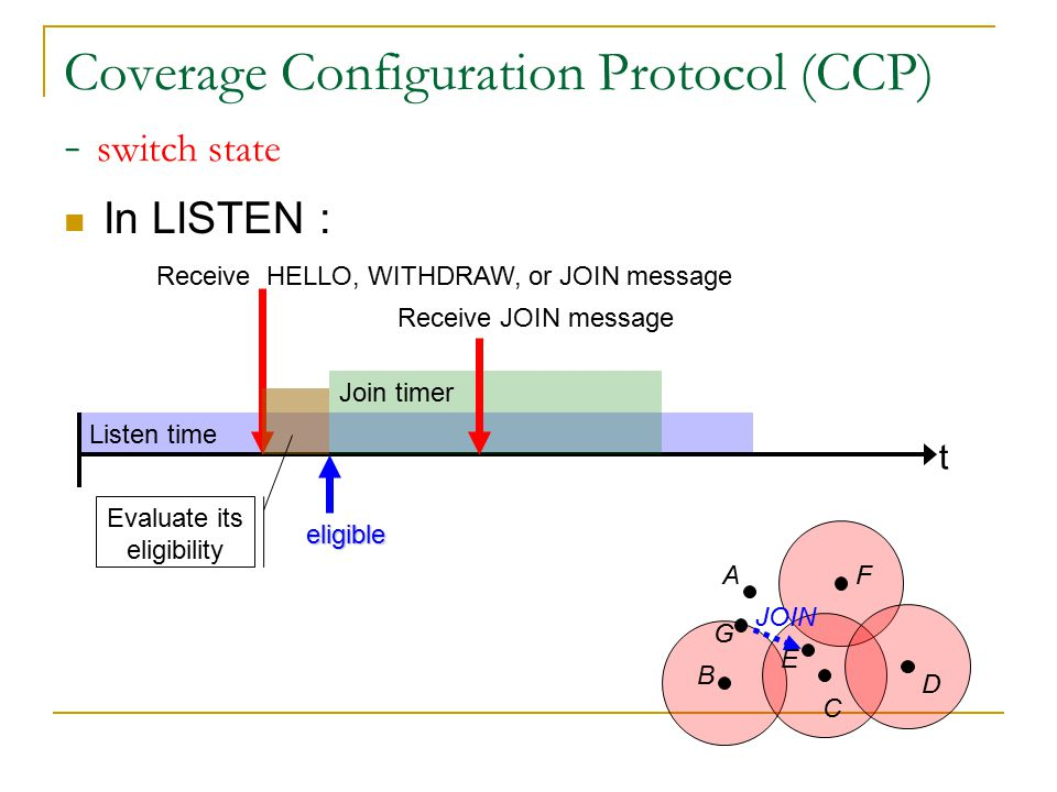 Listen time Coverage Configuration Protocol (CCP) - switch state In LISTEN : t Receive HELLO, WITHDRAW, or JOIN message A B C D E F Evaluate its eligibility Join timer eligible Receive JOIN message G Evaluate its eligibility ineligible LISTEN time expire Sleep time (T S )