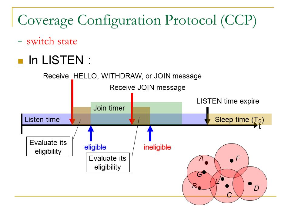 Listen time Coverage Configuration Protocol (CCP) - switch state In LISTEN : t Receive HELLO, WITHDRAW, or JOIN message A B C D E F Evaluate its eligibility Join timer eligible G T J expire