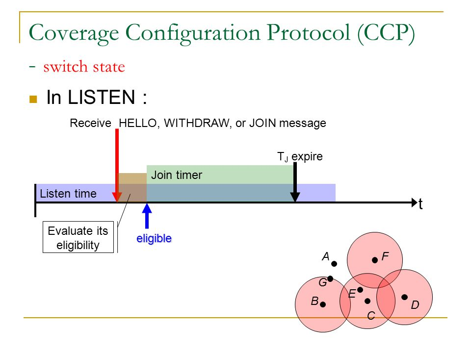 Listen time Coverage Configuration Protocol (CCP) - switch state In LISTEN : t Receive HELLO, WITHDRAW, or JOIN message A B C D E F Evaluate its eligibility Join timer eligible G Broadcast a Join message T J expire