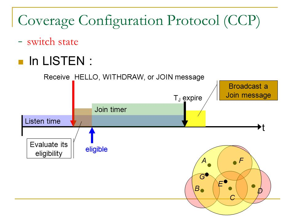 Listen time Coverage Configuration Protocol (CCP) - switch state In LISTEN : t Receive HELLO, WITHDRAW, or JOIN message A B C D E F Evaluate its eligibility Join timer eligible G Broadcast a Join message T J expire Active State