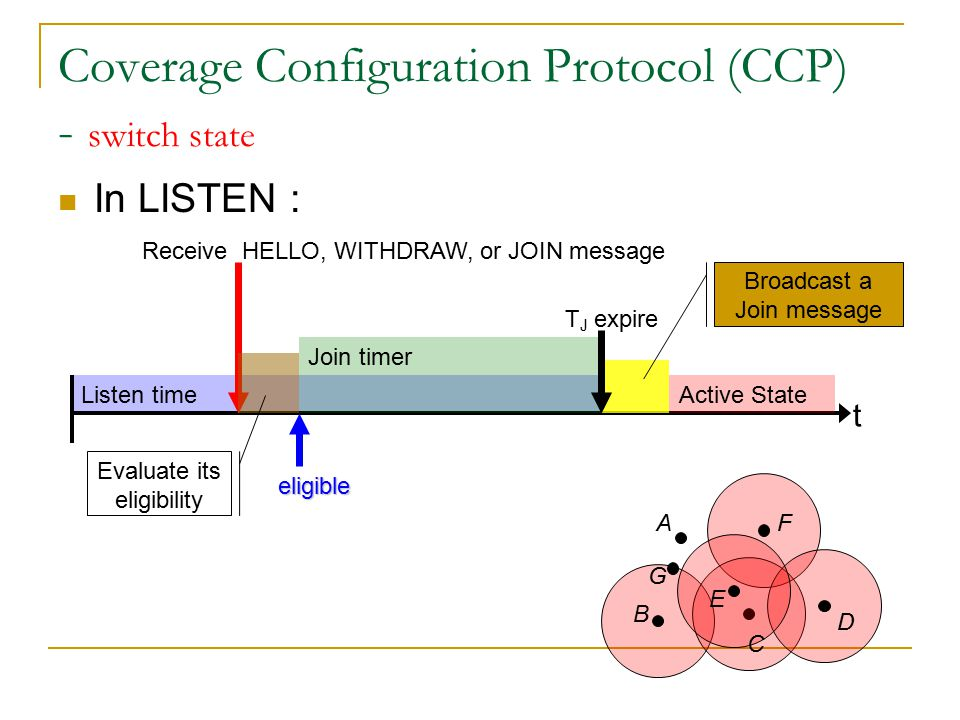 Coverage Configuration Protocol (CCP) - switch state In ACTIVE : t Active State Update Sensing Neighbors Evaluate its eligibility Receive HELLO message eligible Remain Active state