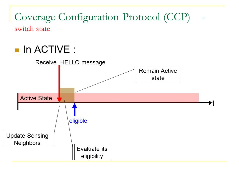 Active Coverage Configuration Protocol (CCP) - switch state In ACTIVE : t Update Sensing Neighbors Evaluate its eligibility Receive HELLO message ineligible Withdraw Timer A B C D E F G Hello T W expire