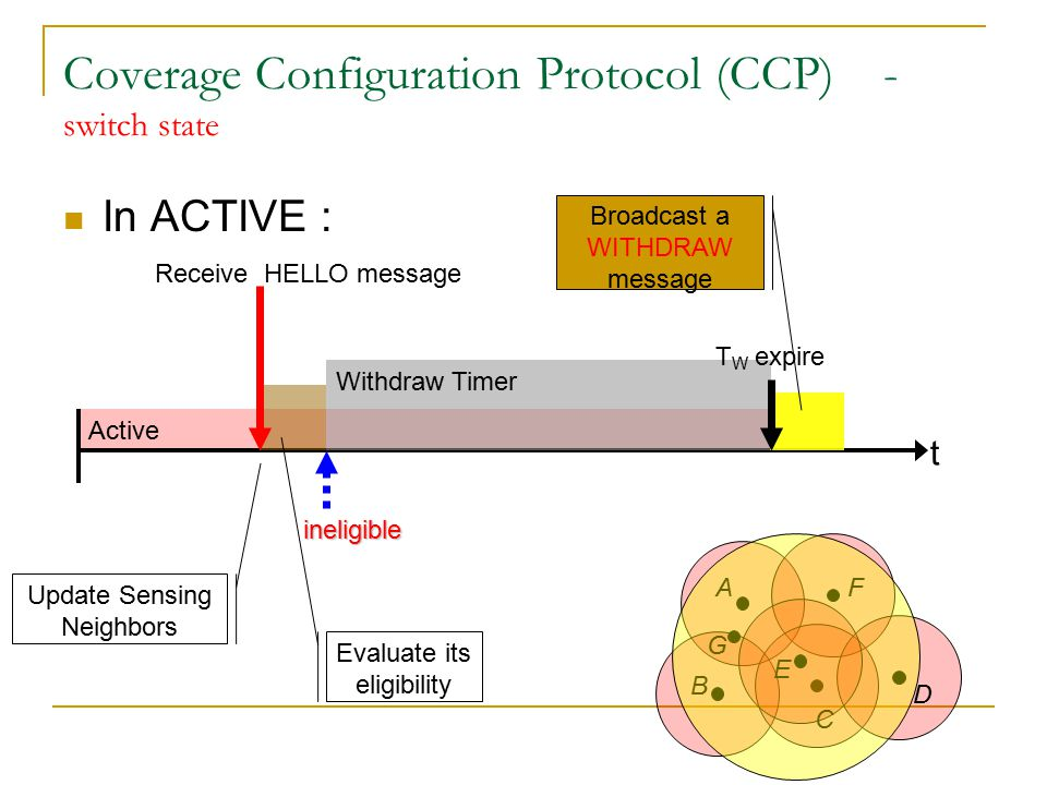 Active Coverage Configuration Protocol (CCP) - switch state In ACTIVE : t Update Sensing Neighbors Evaluate its eligibility Receive HELLO message ineligible Withdraw Timer A B C D E F G Broadcast a WITHDRAW message T W expire Sleep time (T S )
