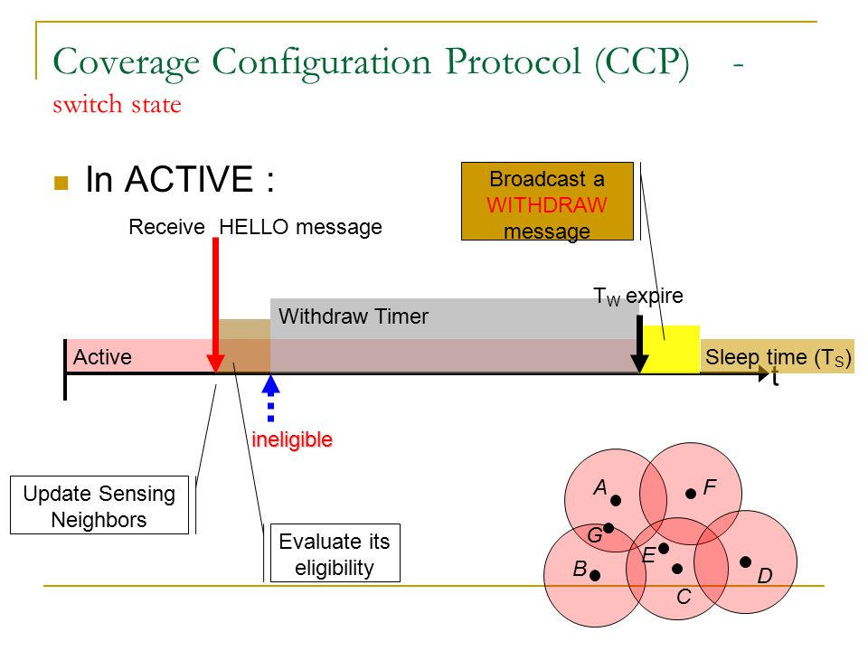 Active Coverage Configuration Protocol (CCP) - switch state In ACTIVE : t Update Sensing Neighbors Evaluate its eligibility Receive HELLO message ineligible Withdraw Timer A B C D E F G Hello
