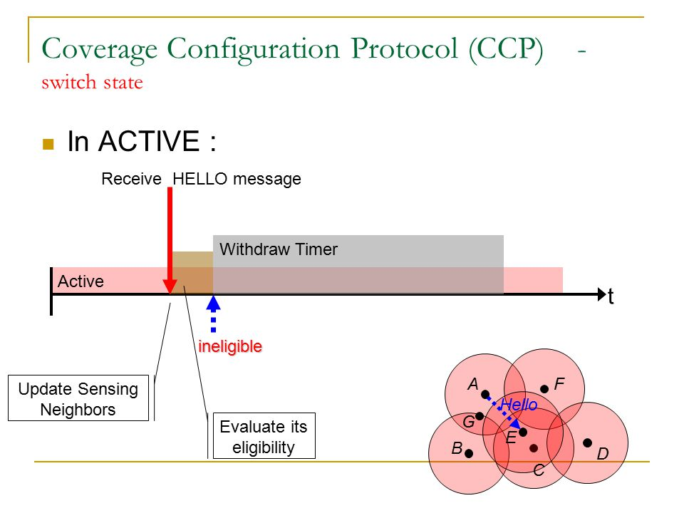 Active Coverage Configuration Protocol (CCP) - switch state In ACTIVE : t Update Sensing Neighbors Evaluate its eligibility Receive HELLO message ineligible Withdraw Timer A B C D E F G withdraw Receive HELLO, or WITHDRAW message