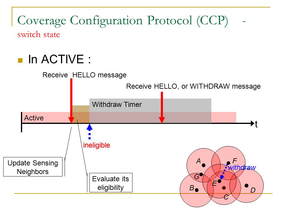 Active Coverage Configuration Protocol (CCP) - switch state In ACTIVE : t Update Sensing Neighbors Evaluate its eligibility Receive HELLO message ineligible Withdraw Timer A B C D E F G Evaluate its eligibility Receive HELLO, or WITHDRAW message eligible