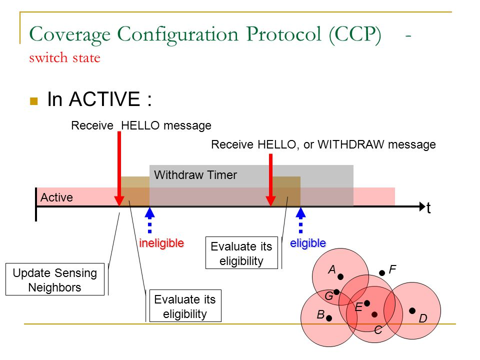 Active Coverage Configuration Protocol (CCP) - switch state In ACTIVE : t Update Sensing Neighbors Evaluate its eligibility Receive HELLO message ineligible Withdraw Timer A B C D E F G Evaluate its eligibility Receive HELLO, or WITHDRAW message eligible Cancel T W