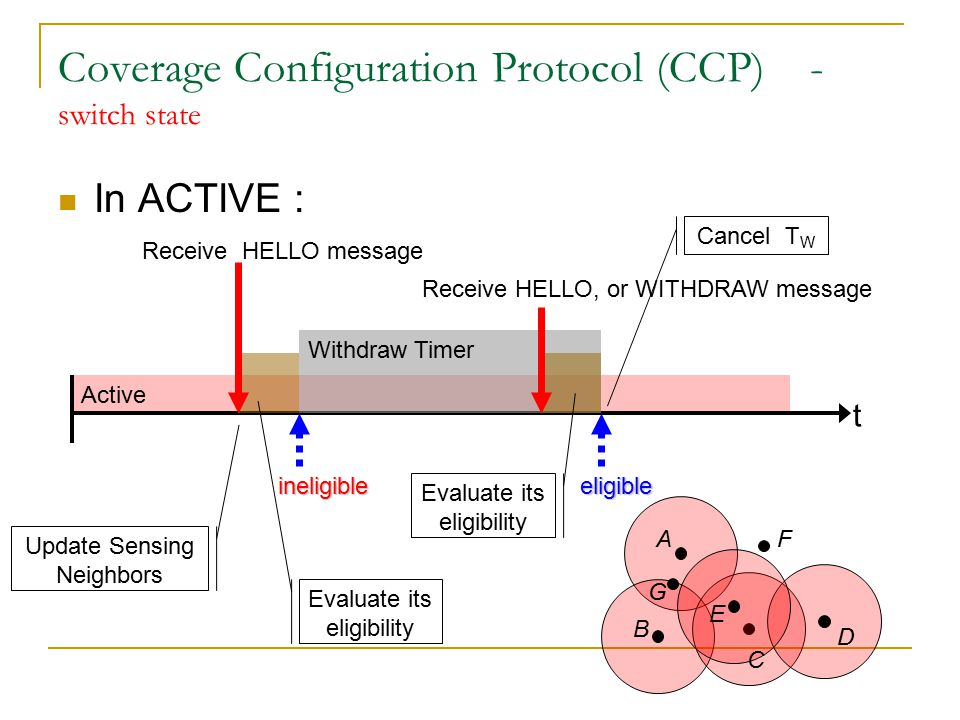 Coverage and connectivity configuration when R c < 2R s CCP cannot guarantee connectivity if R c < 2R s Integrate CCP with an existing connectivity maintain protocol  Provide both sensing coverage and communication connectivity A RsRs B RcRc