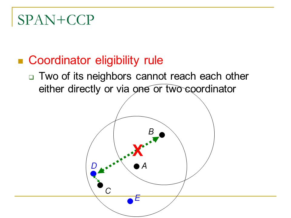 SPAN+CCP Coordinator eligibility rule  Two of its neighbors cannot reach each other either directly or via one or two coordinator B C D E A X