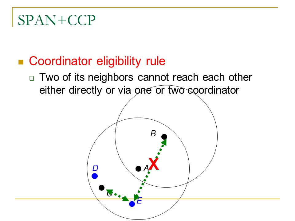 SPAN+CCP Coordinator eligibility rule  Two of its neighbors cannot reach each other either directly or via one or two coordinator B C D E A Coordinator eligibility