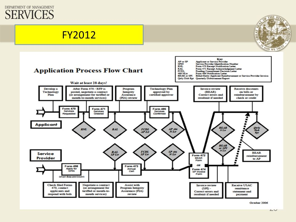 24 Technology Plans Develop Your Tech Plan Must be prepared (written) before filing Form 470 for P2 services Four Elements –Goals and Realistic Strategy –Professional Development –Needs Assessment –Evaluation Process Approved by Certified Technology Plan Approvers