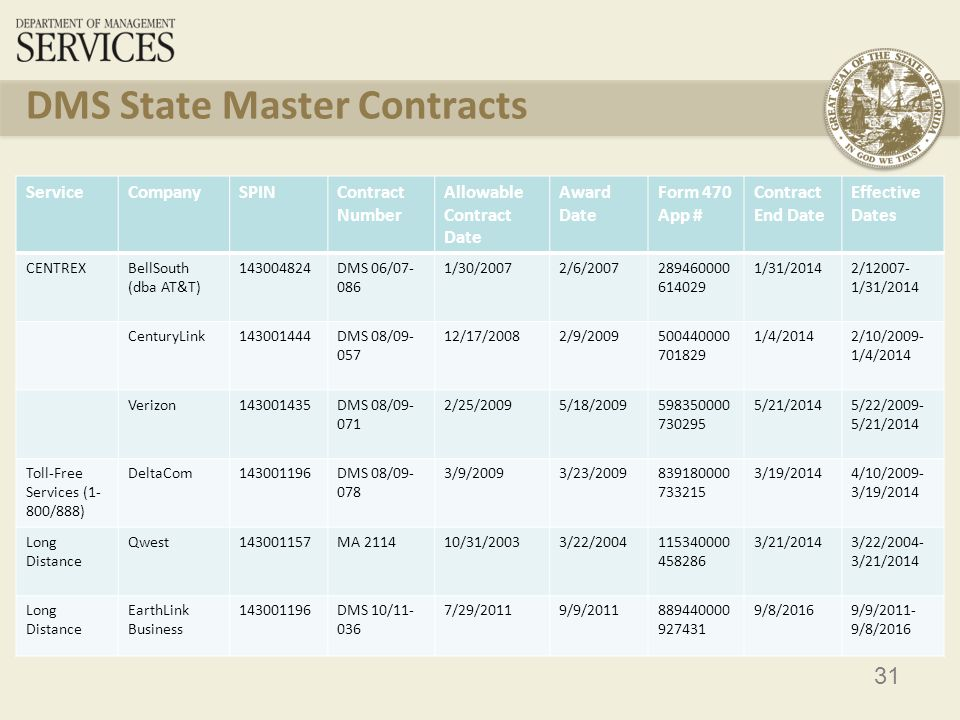 32 DMS State Master Contracts ServiceCompanySPINContract Number Allowable Contract Date Award Date Form 470 App # Contract End Date Effective Dates Voice Conferencing CenturyLink143019614DMS 05/06- 069 11/7/200512/1/2005543290000 545587 5/29/201212/1/2005- 5/29/2012 Telephony Equipment & Services Avaya143005214730-000-09-14/9/20089/3/2008616350000 664271 3/2/20129/3/2008- 3/2/2012 Cisco143005014730-000-09-14/9/20089/3/2008616350000 664271 3/2/20129/3/2008- 3/2/2012 Siemens143004816730-000-09-14/9/20089/3/2008616350000 664271 3/2/20129/3/2008- 3/2/2012 Internet Access (FIRN) AT&T143004824DMS 08/09- 061 11/19/20081/12/2009150090000 693652 6/30/20151/12/2009- 6/30/2015 Wiring, Internal For info, call Julie Gowen at 850-487-2105