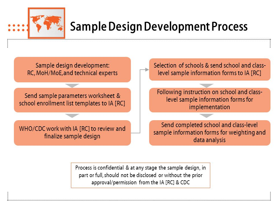 Agenda for Sampling Breakout Session Finalize sample design development & process  Review and finalize sampling parameters worksheet – Scope, target population & key reporting sub-groups – Assess potential for coordinating GYTS with another survey  Review school enrollment list