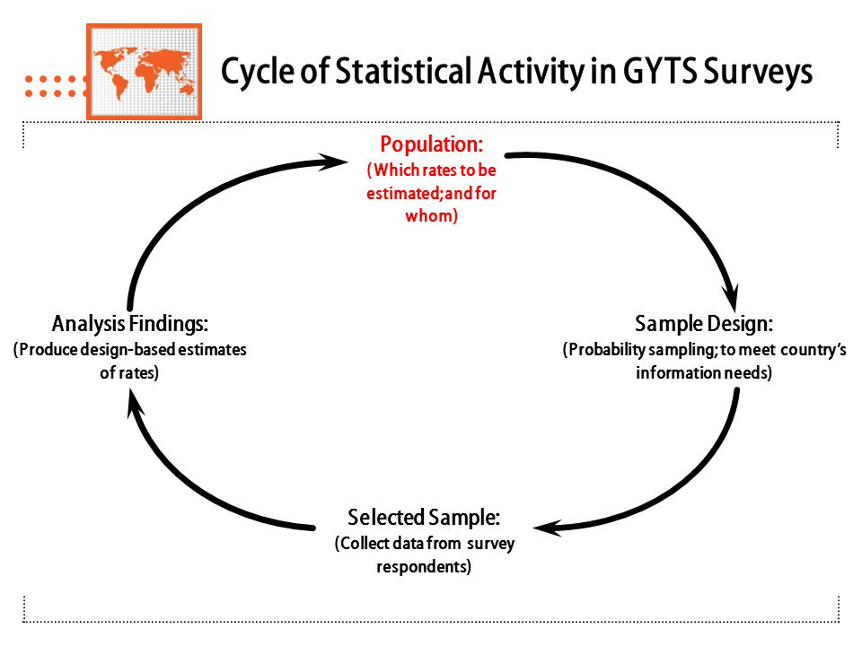 GYTS Target Population  School-based survey of students aged 13–15 years – By sampling grade range that includes this age group – Typically possible grade range 8-10  Nationally representative – National scope is the standard – To enhance consistency of findings among GYTS countries by making the scope of findings the same – Geographic scope may be limited to subareas of the country (e.g., certain regions, proximity to the capital city) & require clear justification  Includes students in public and private schools – Especially important if private/public school tobacco use differs substantially – Inclusion of private schools depends on the availability of lists of these schools – Require a clear justification if private schools are excluded
