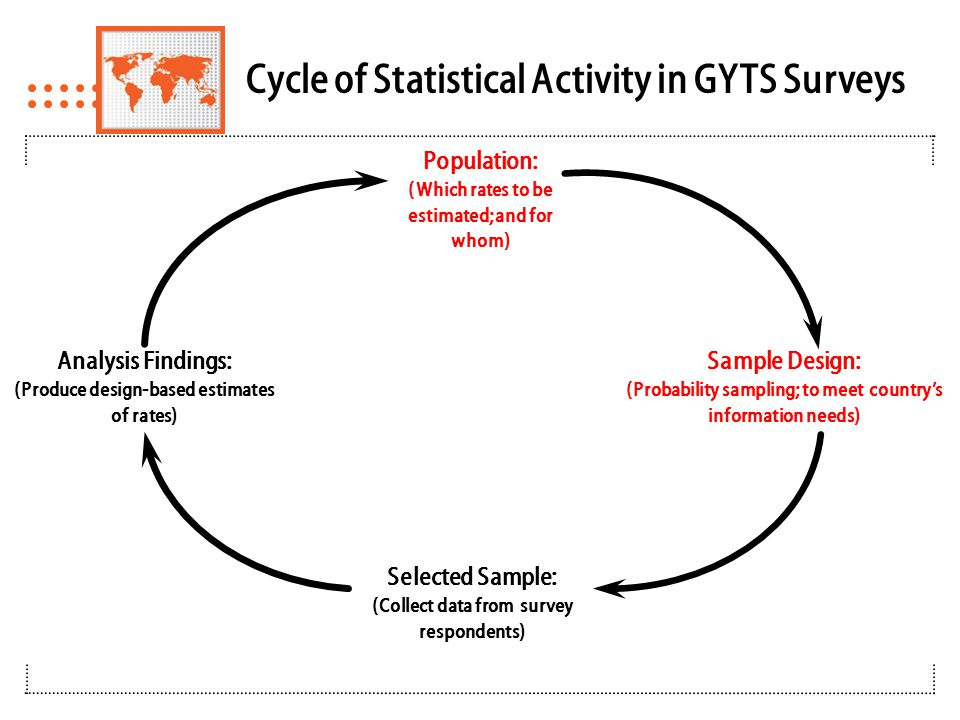 GYTS Sample Design Specifications  Sampling is school based – Linkage to the target population via the schools attended by members of the target populations  Two stage sample design 1.Schools selected proportional to enrollment size  Largest schools self-representing (i.e., selection probability = 1)  Stratification implicit from PPS systematic selection  Explicit stratification as needed (e.g., by region, urban/rural, etc.)  Schools with fewer than 40 students may be excluded 2.Classrooms chosen randomly within selected schools  All age-eligible students in selected classes eligible to participate